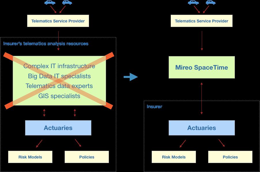 SpaceTime-Insurers-Benefits
